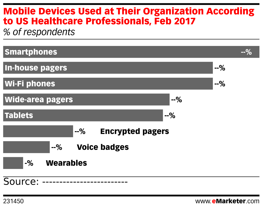 Mobile Devices Used at Their Organization According to US Healthcare Professionals, Feb 2017 (% of respondents)