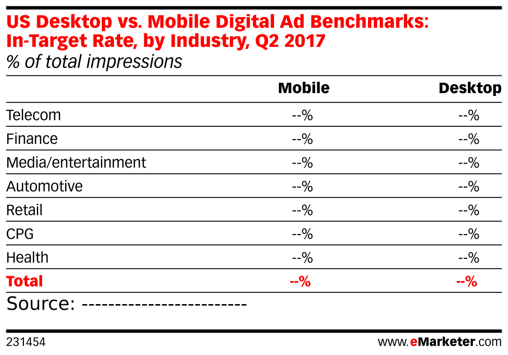 US Desktop vs. Mobile Digital Ad Benchmarks: In-Target Rate, by Industry, Q2 2017 (% of total impressions)
