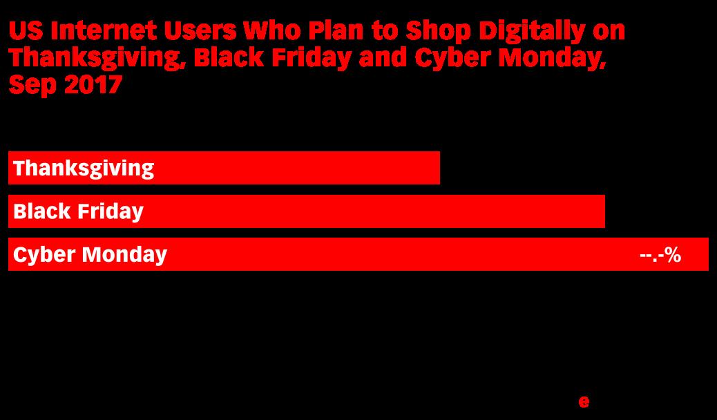 e27099e78 US Internet Users Who Plan to Shop Digitally on Thanksgiving