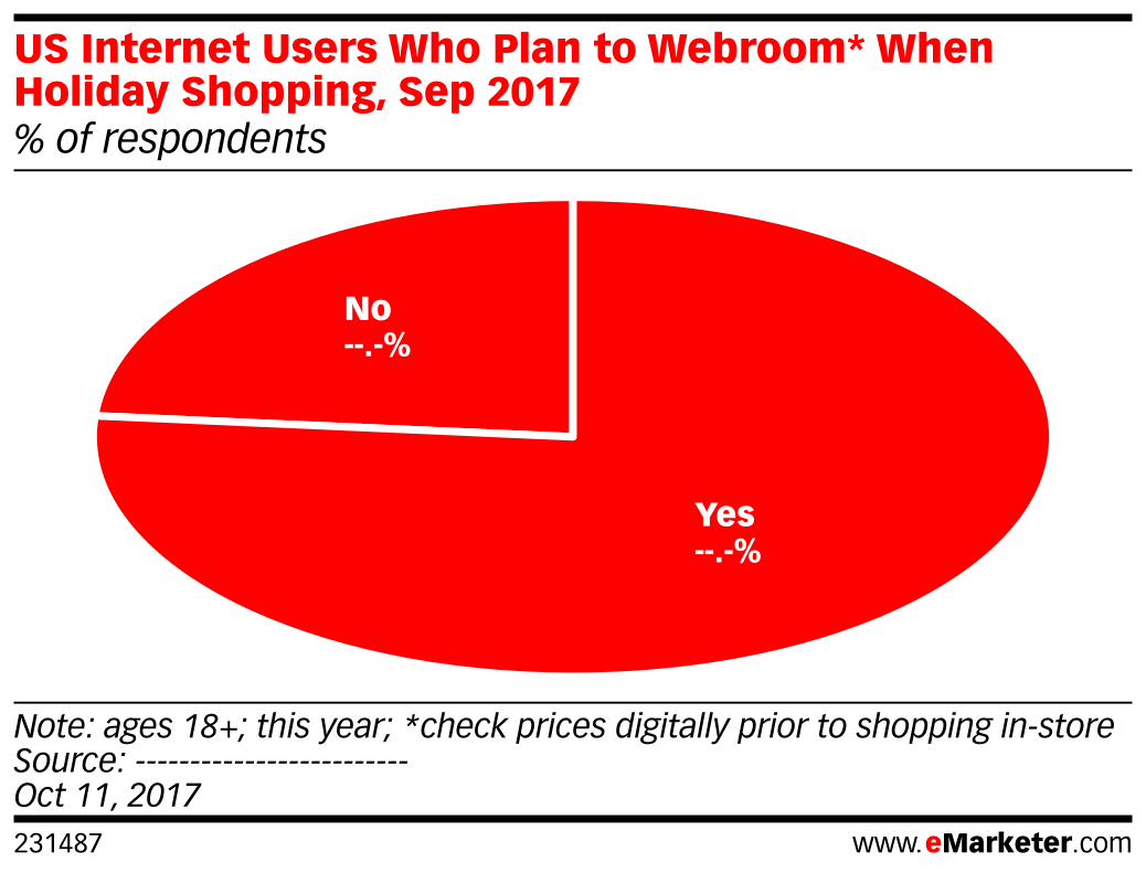 US Internet Users Who Plan to Webroom* When Holiday Shopping, Sep 2017 (% of respondents)