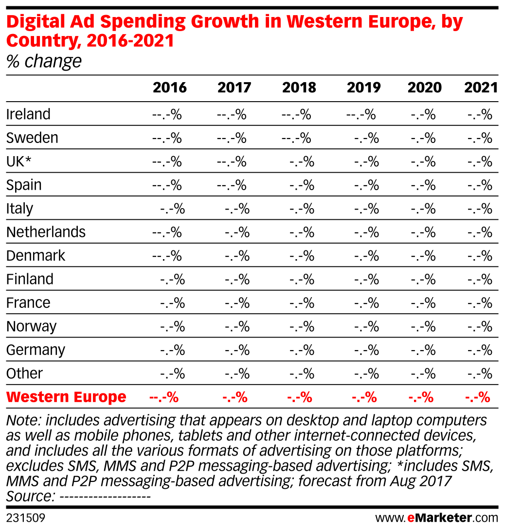 Digital Ad Spending Growth in Western Europe, by Country, 2016-2021 (% change)