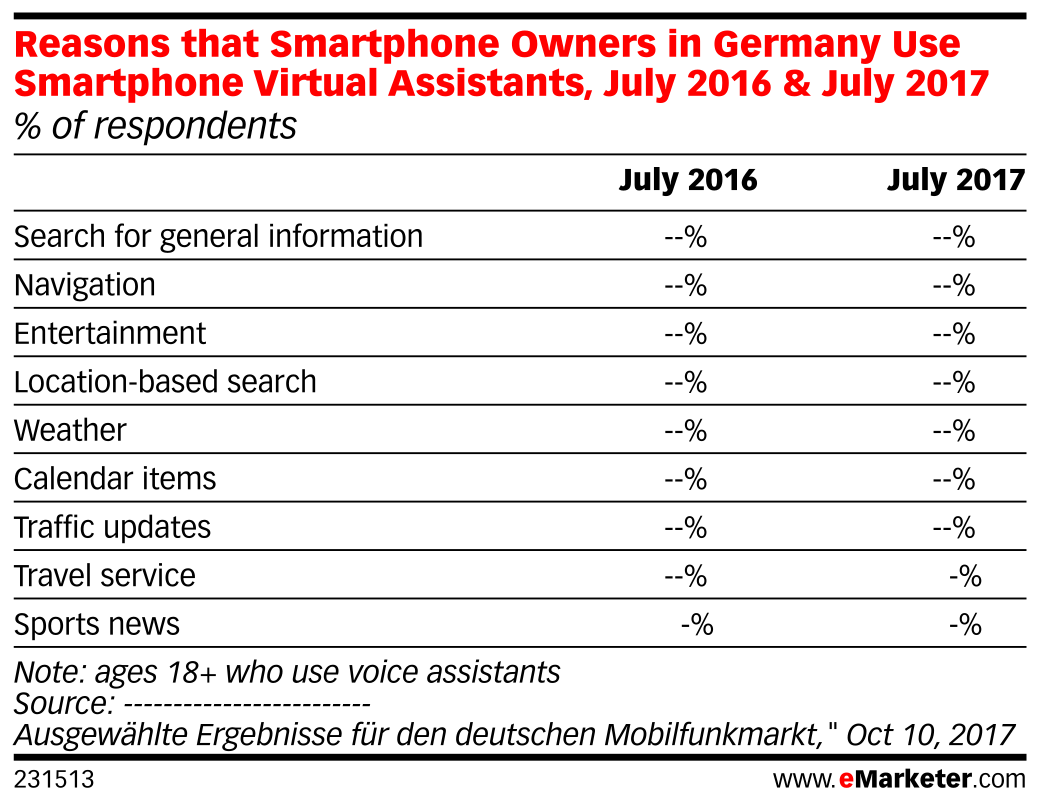 Reasons that Smartphone Owners in Germany Use Smartphone Virtual Assistants, July 2016 & July 2017 (% of respondents)