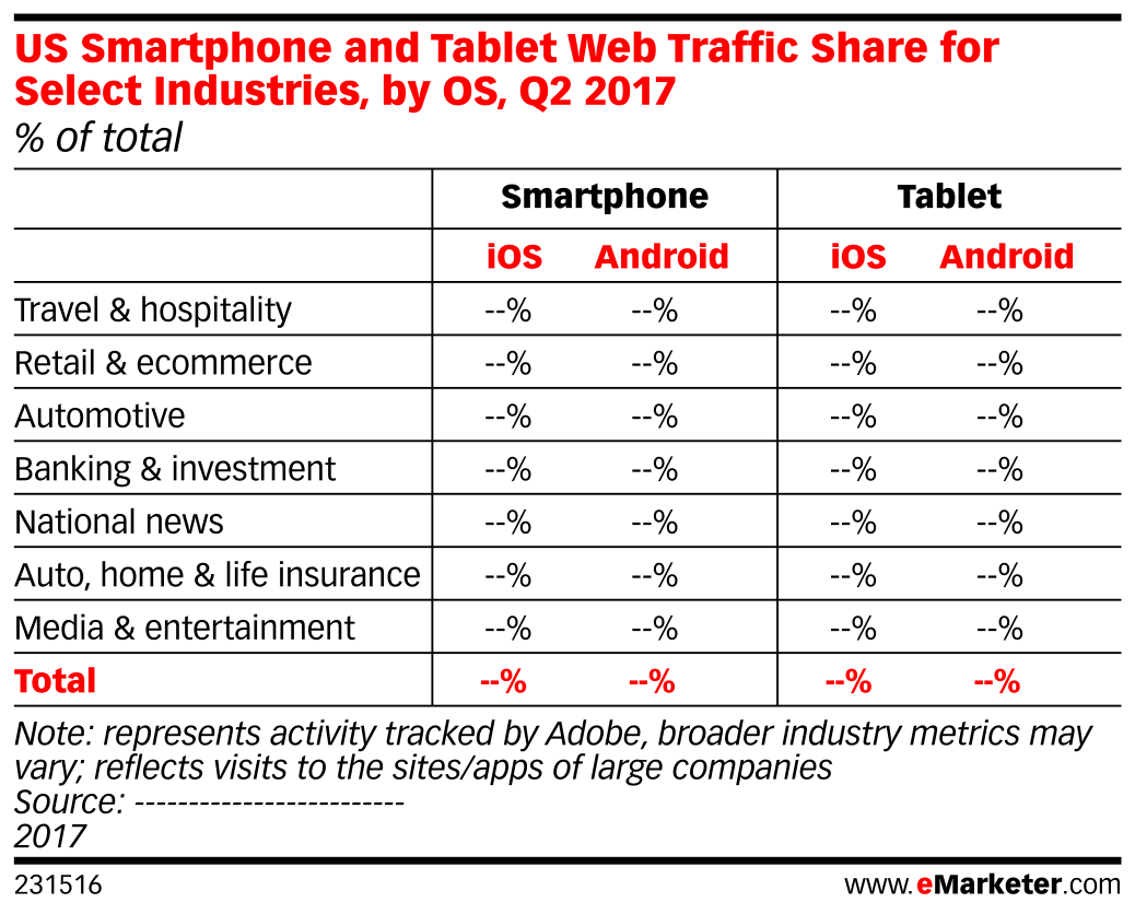 US Smartphone and Tablet Web Traffic Share for Select Industries, by OS, Q2 2017 (% of total)