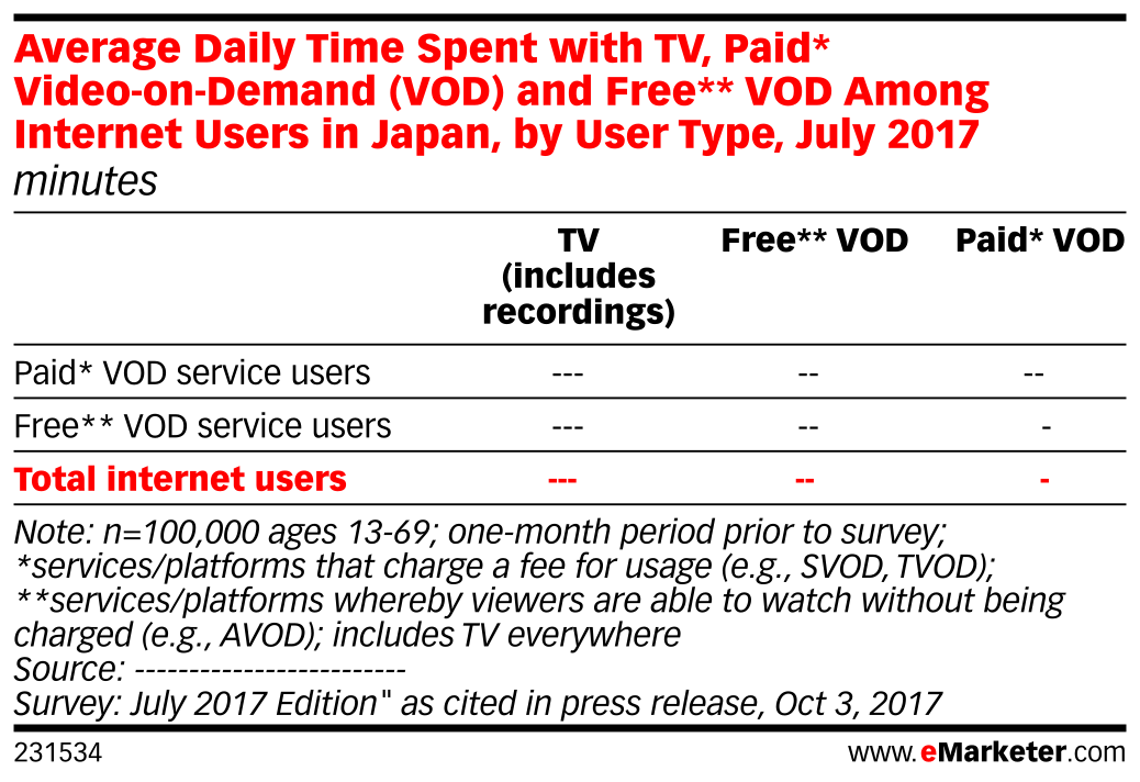 Average Daily Time Spent with TV, Paid* Video-on-Demand (VOD) and Free** VOD Among Internet Users in Japan, by User Type, July 2017 (minutes)
