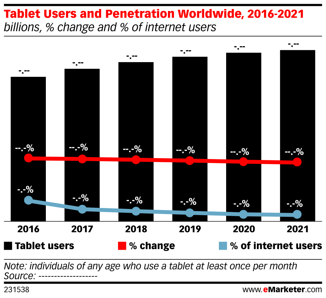 Tablet Users and Penetration Worldwide, 2016-2021 (billions, % change and % of internet users)