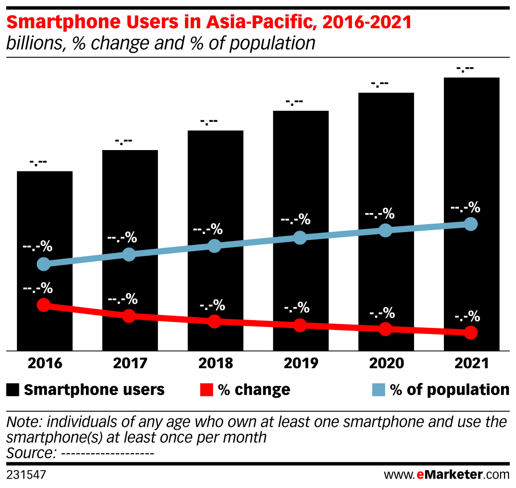 Smartphone Users in Asia-Pacific, 2016-2021 (billions, % change and % of population)