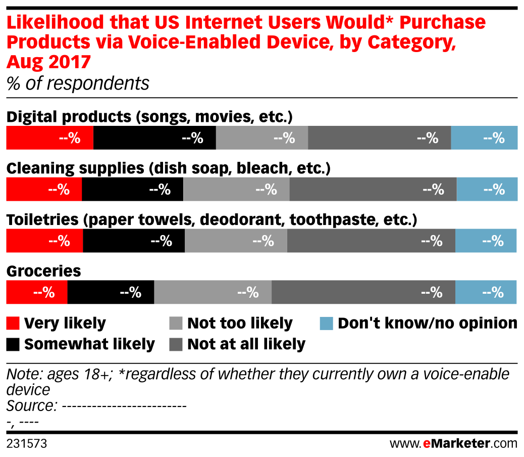 Likelihood that US Internet Users Would* Purchase Products via Voice-Enabled Device, by Category, Aug 2017 (% of respondents)