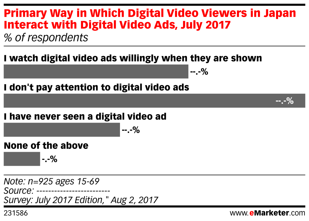 Primary Way in Which Digital Video Viewers in Japan Interact with Digital Video Ads, July 2017 (% of respondents)