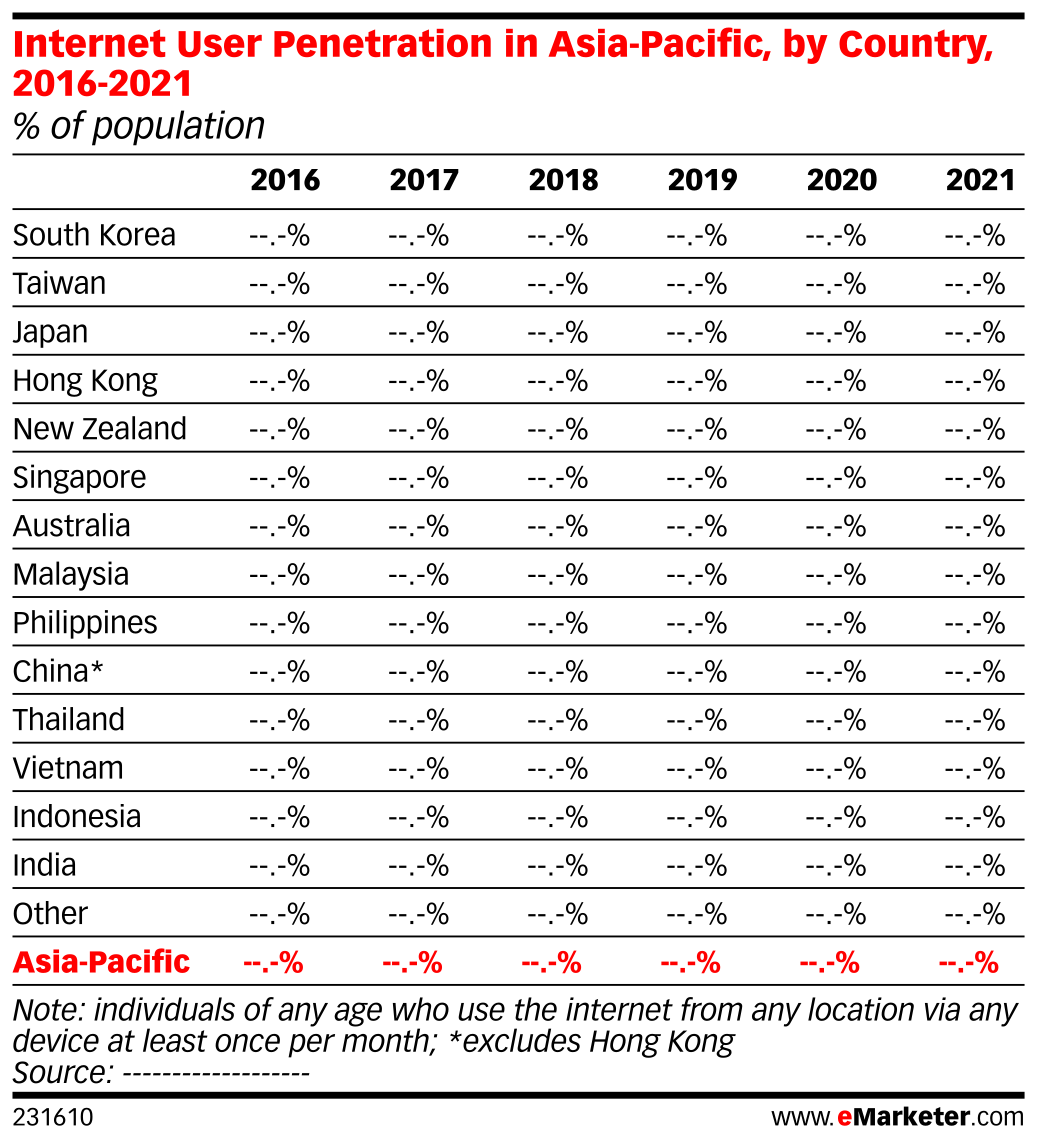 Internet User Penetration in Asia-Pacific, by Country, 2016-2021 (% of population)