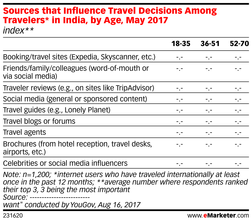 Sources that Influence Travel Decisions Among Travelers* in India, by Age, May 2017 (index**)