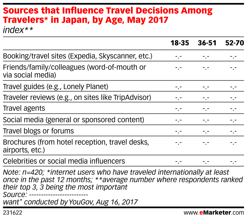 Sources that Influence Travel Decisions Among Travelers* in Japan, by Age, May 2017 (index**)