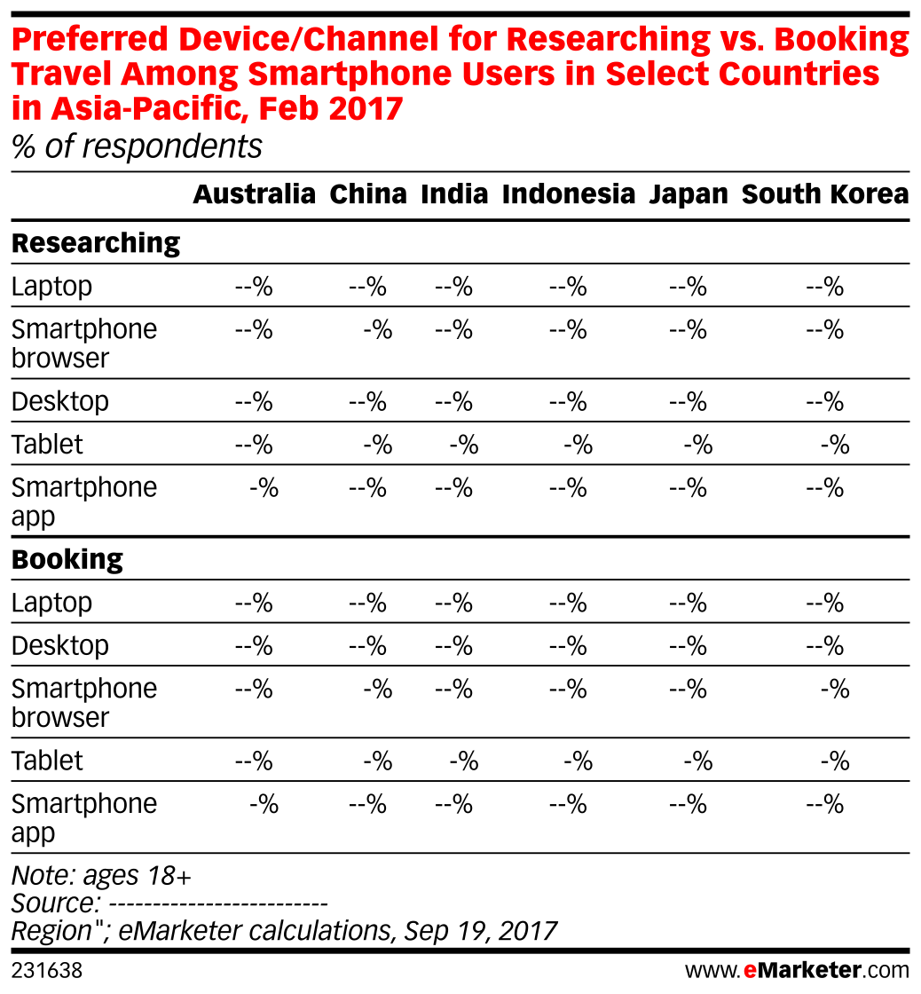 Preferred Device/Channel for Researching vs. Booking Travel Among Smartphone Users in Select Countries in Asia-Pacific, Feb 2017 (% of respondents)