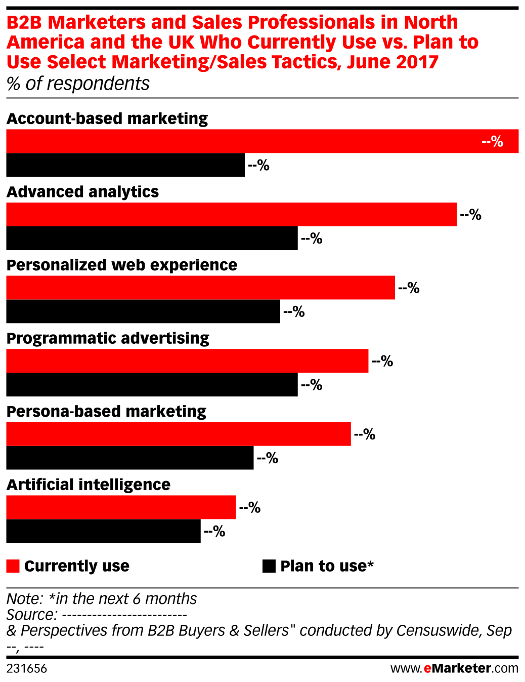 B2B Marketers and Sales Professionals in North America and the UK Who Currently Use vs. Plan to Use Select Marketing/Sales Tactics, June 2017 (% of respondents)