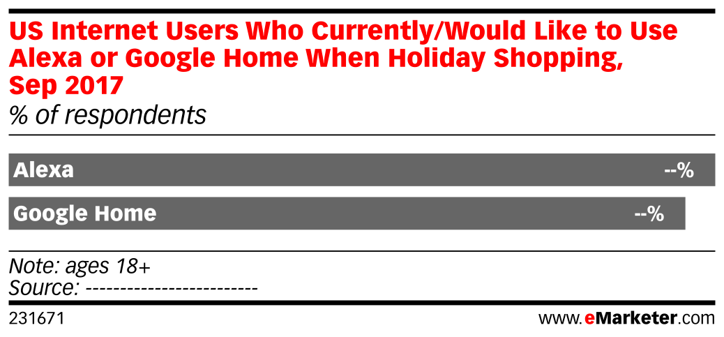 US Internet Users Who Currently/Would Like to Use Alexa or Google Home When Holiday Shopping, Sep 2017 (% of respondents)