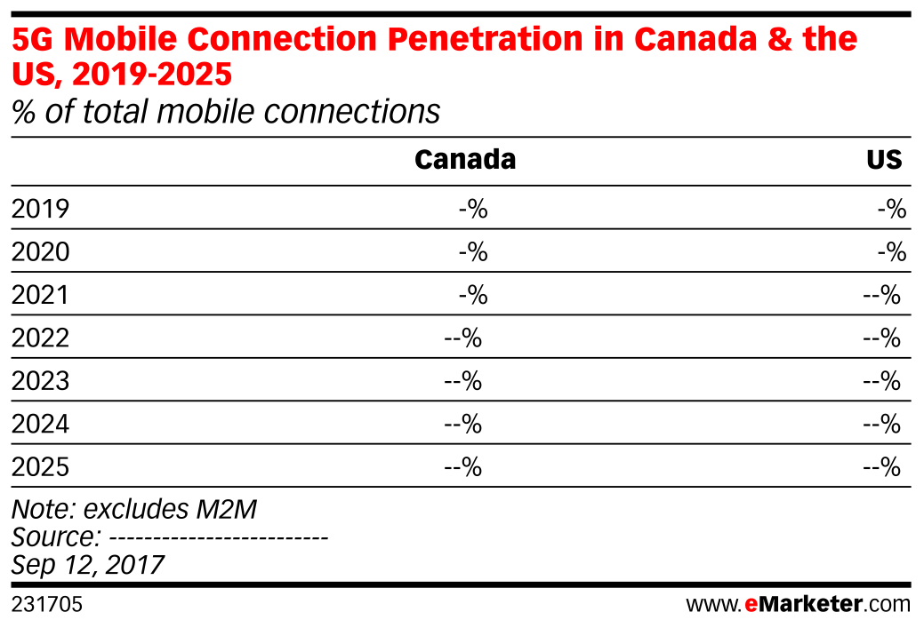 5G Mobile Connection Penetration in Canada & the US, 2019-2025 (% of total mobile connections)