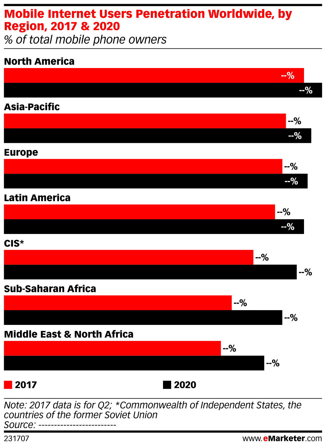Mobile Internet Users Penetration Worldwide, by Region, 2017 & 2020 (% of total mobile phone owners)