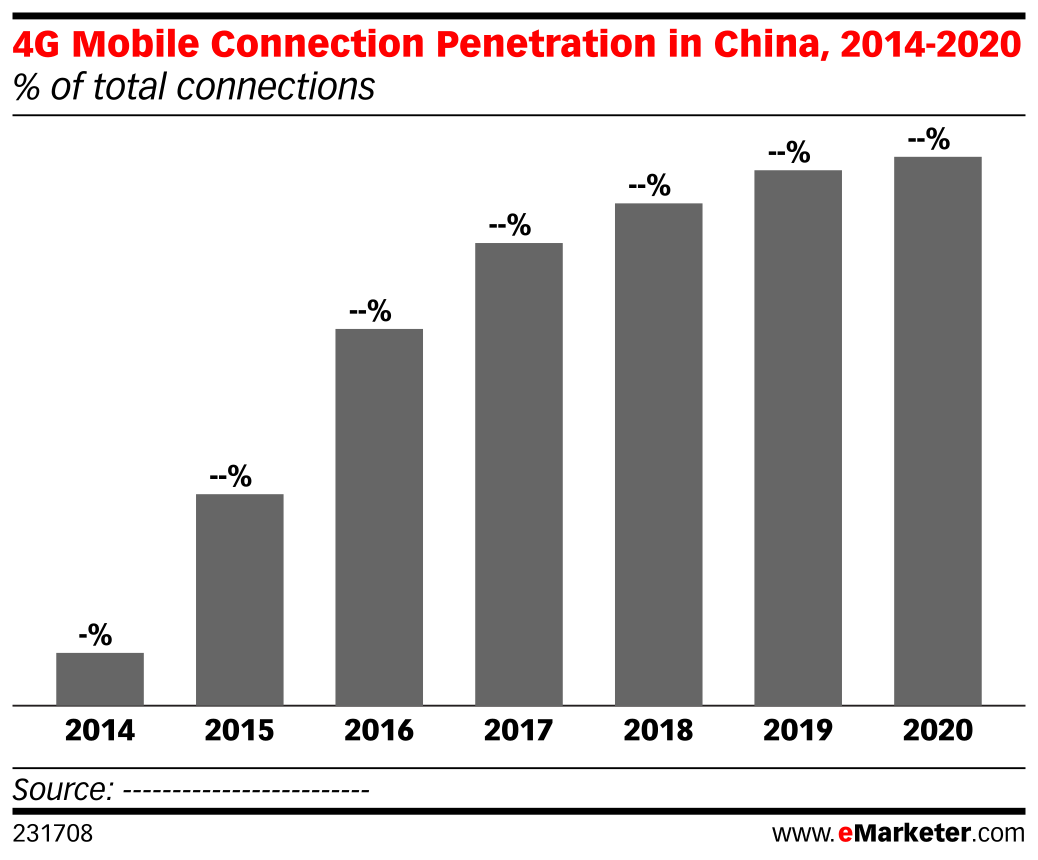 4G Mobile Connection Penetration in China, 2014-2020 (% of total connections)