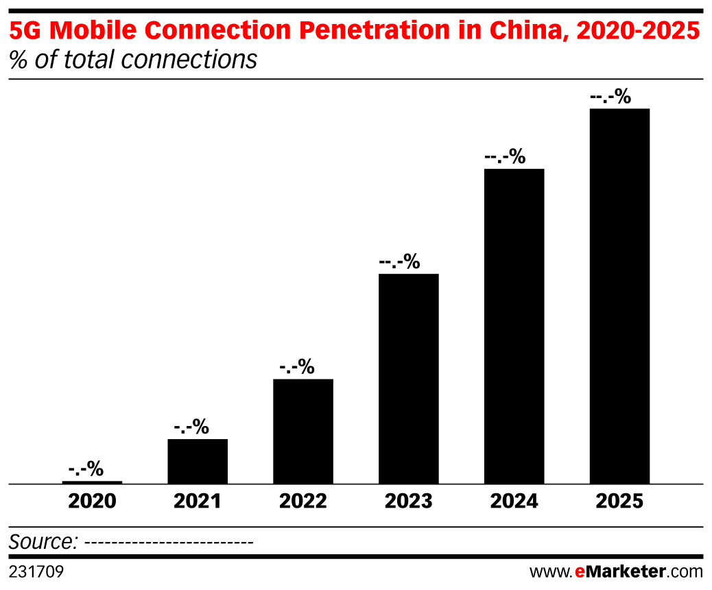 5G Mobile Connection Penetration in China, 2020-2025 (% of total connections)