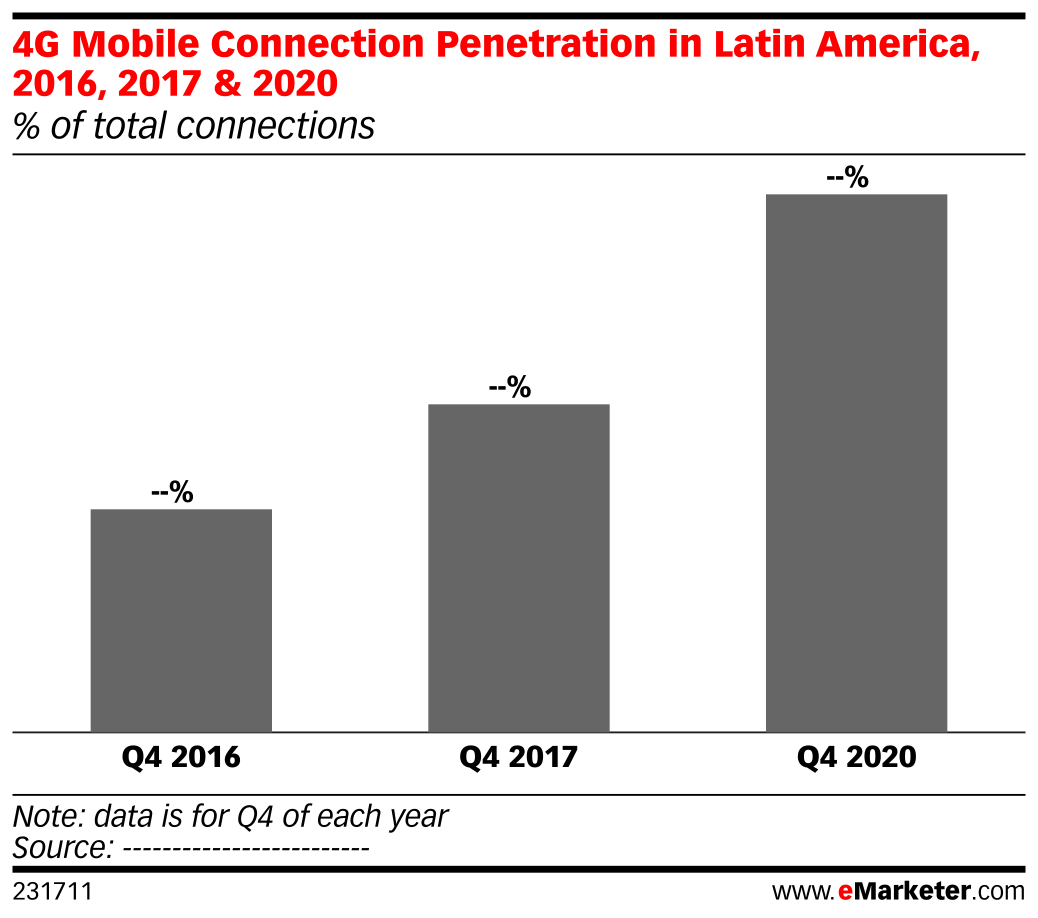 4G Mobile Connection Penetration in Latin America, 2016, 2017 & 2020 (% of total connections)