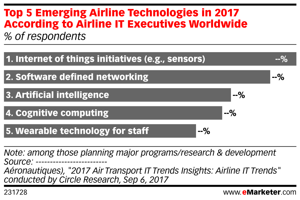 Top 5 Emerging Airline Technologies in 2017 According to Airline IT Executives Worldwide (% of respondents)