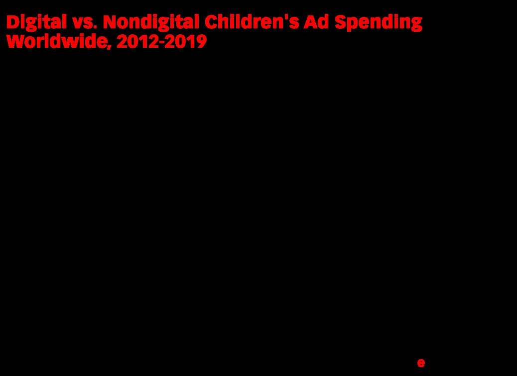 Digital vs. Nondigital Children's Ad Spending Worldwide, 2012-2019 (billions)