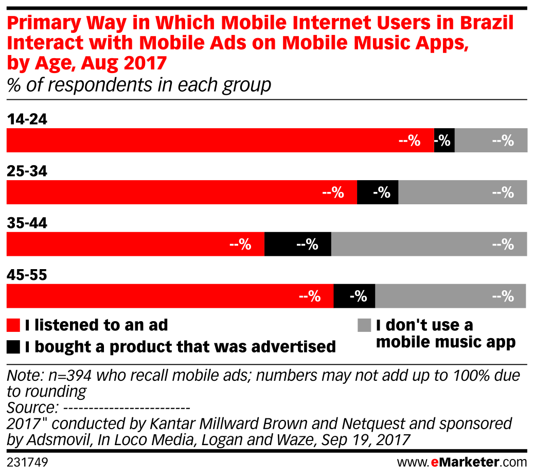 Primary Way in Which Mobile Internet Users in Brazil Interact with Mobile Ads on Mobile Music Apps, by Age, Aug 2017 (% of respondents in each group)