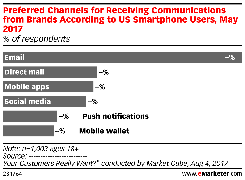 Preferred Channels for Receiving Communications from Brands According to US Smartphone Users, May 2017 (% of respondents)