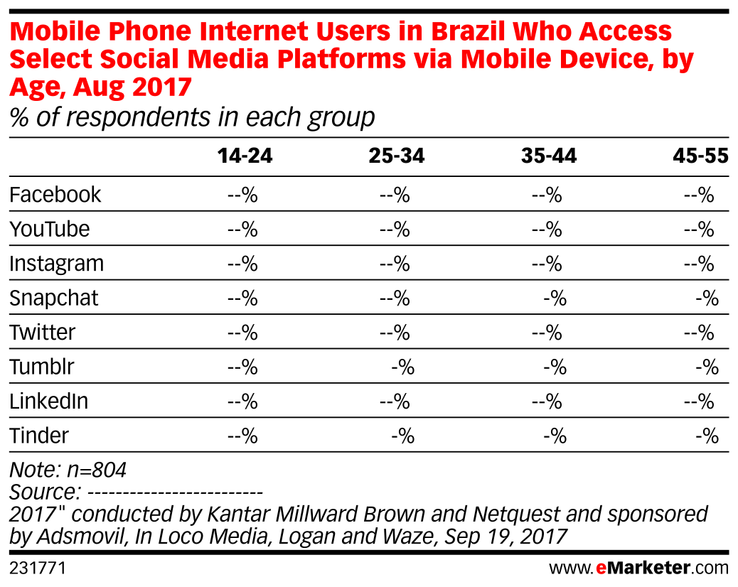 Mobile Phone Internet Users in Brazil Who Access Select Social Media Platforms via Mobile Device, by Age, Aug 2017 (% of respondents in each group)