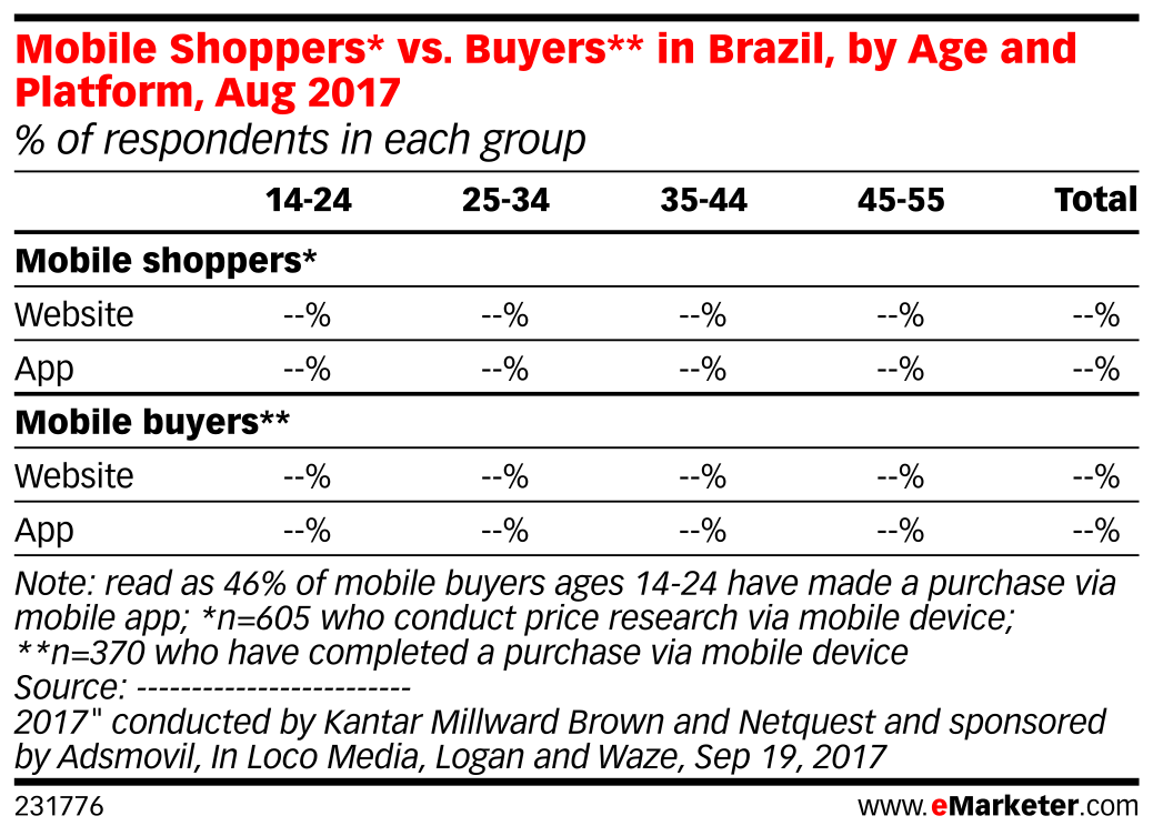 Mobile Shoppers* vs. Buyers** in Brazil, by Age and Platform, Aug 2017 (% of respondents in each group)