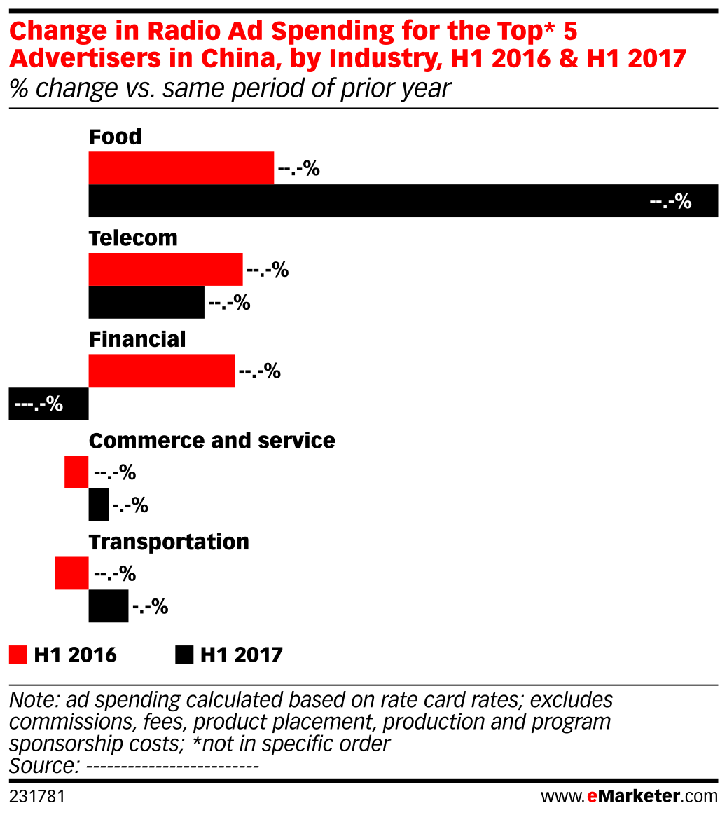 Change in Radio Ad Spending for the Top* 5 Advertisers in China, by Industry, H1 2016 & H1 2017 (% change vs. same period of prior year)