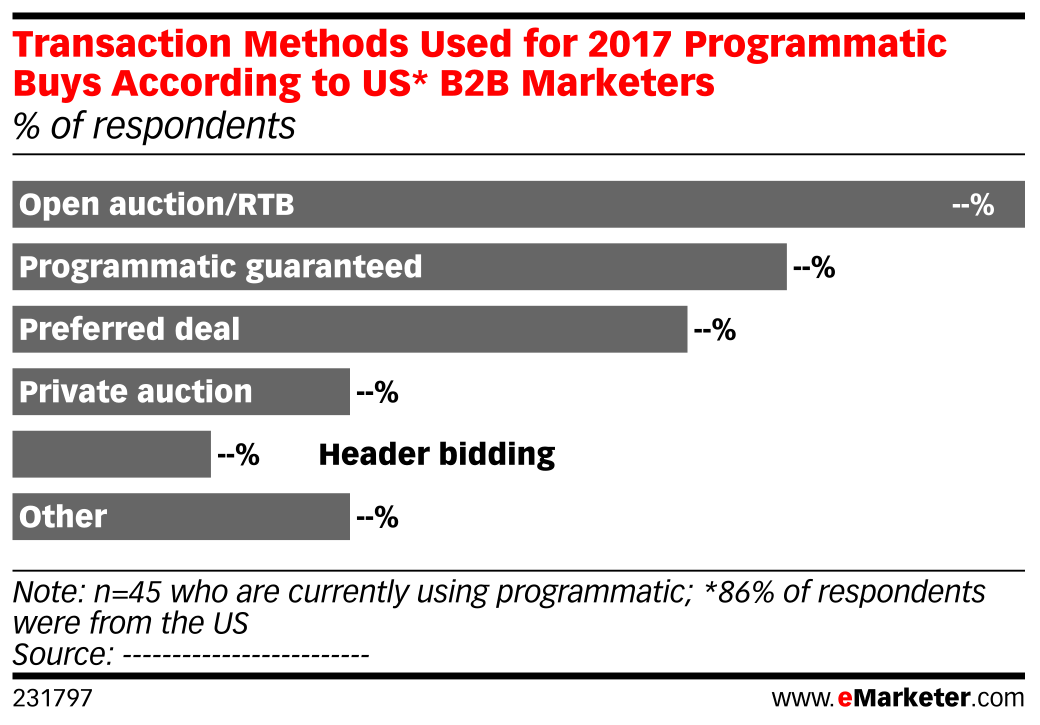 Transaction Methods Used for 2017 Programmatic Buys According to US* B2B Marketers (% of respondents)