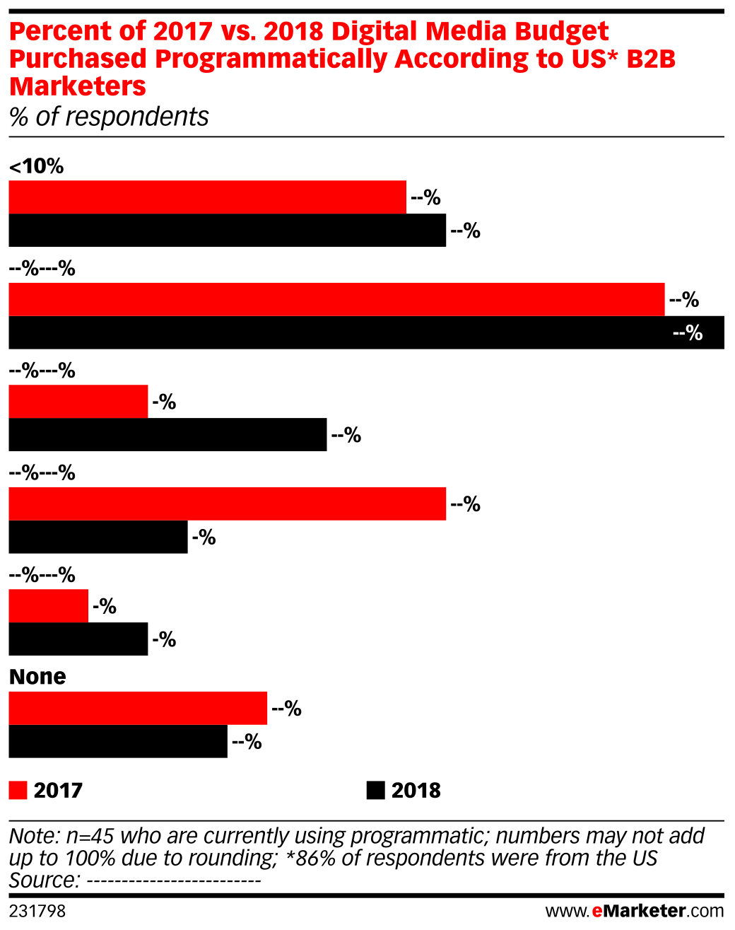 Percent of 2017 vs. 2018 Digital Media Budget Purchased Programmatically According to US* B2B Marketers (% of respondents)