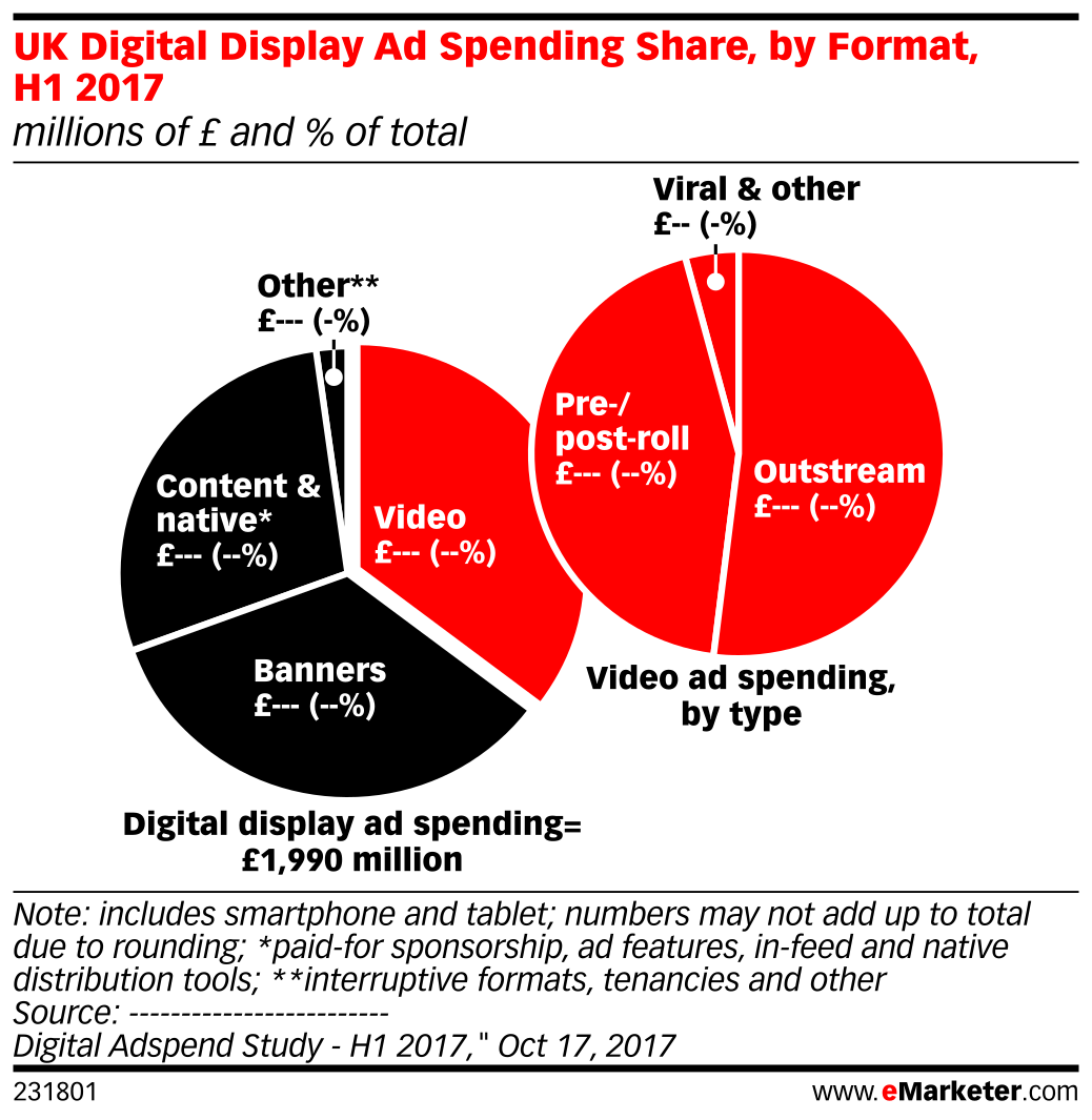 UK Digital Display Ad Spending Share, by Format, H1 2017 (millions of £ and % of total)