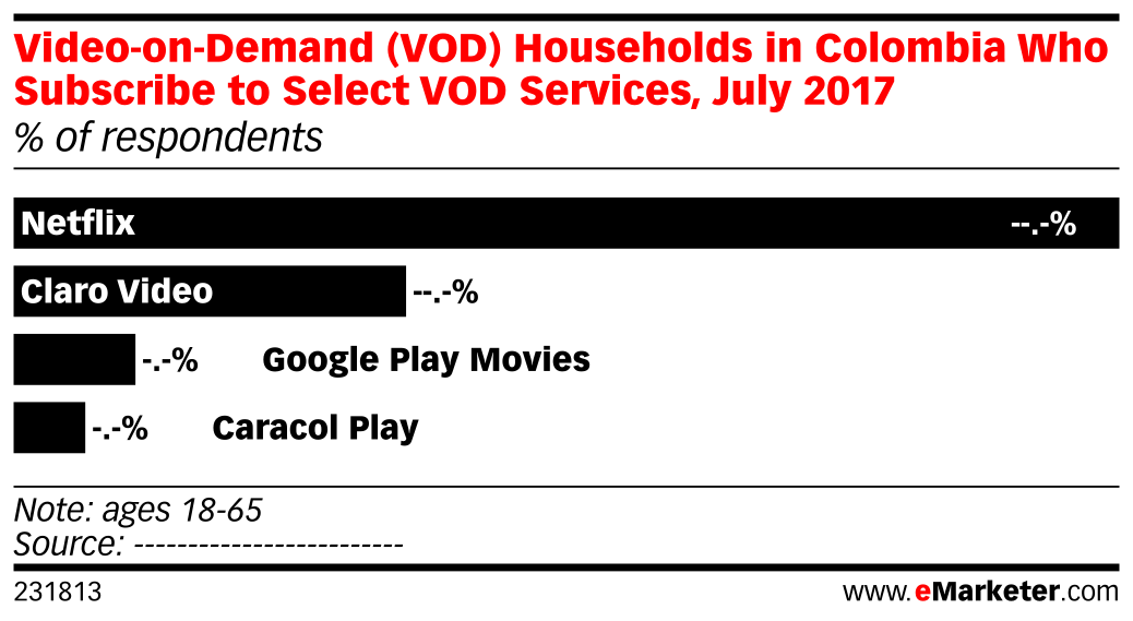 Video-on-Demand (VOD) Households in Colombia Who Subscribe to Select VOD Services, July 2017 (% of respondents)