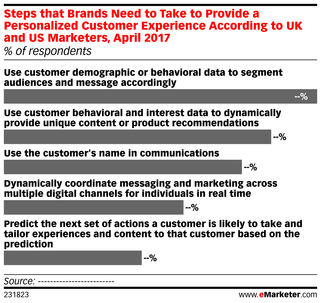 Steps that Brands Need to Take to Provide a Personalized Customer Experience According to UK and US Marketers, April 2017 (% of respondents)