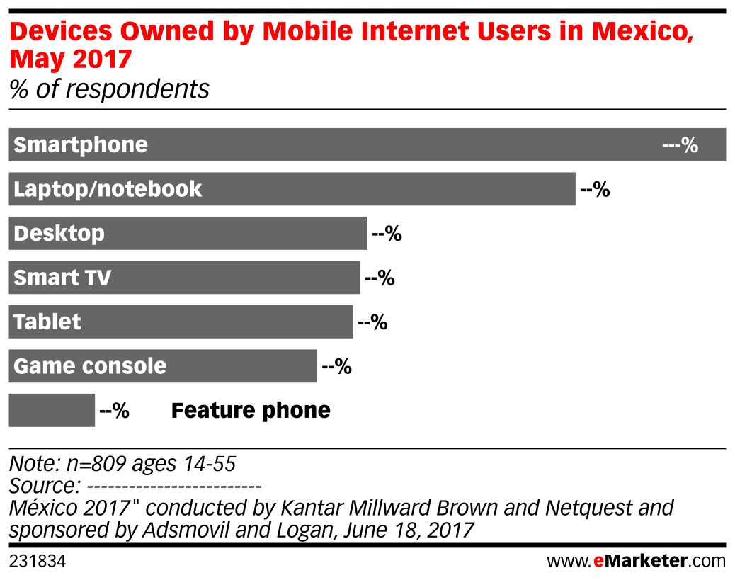 Devices Owned by Mobile Internet Users in Mexico, May 2017 (% of respondents)