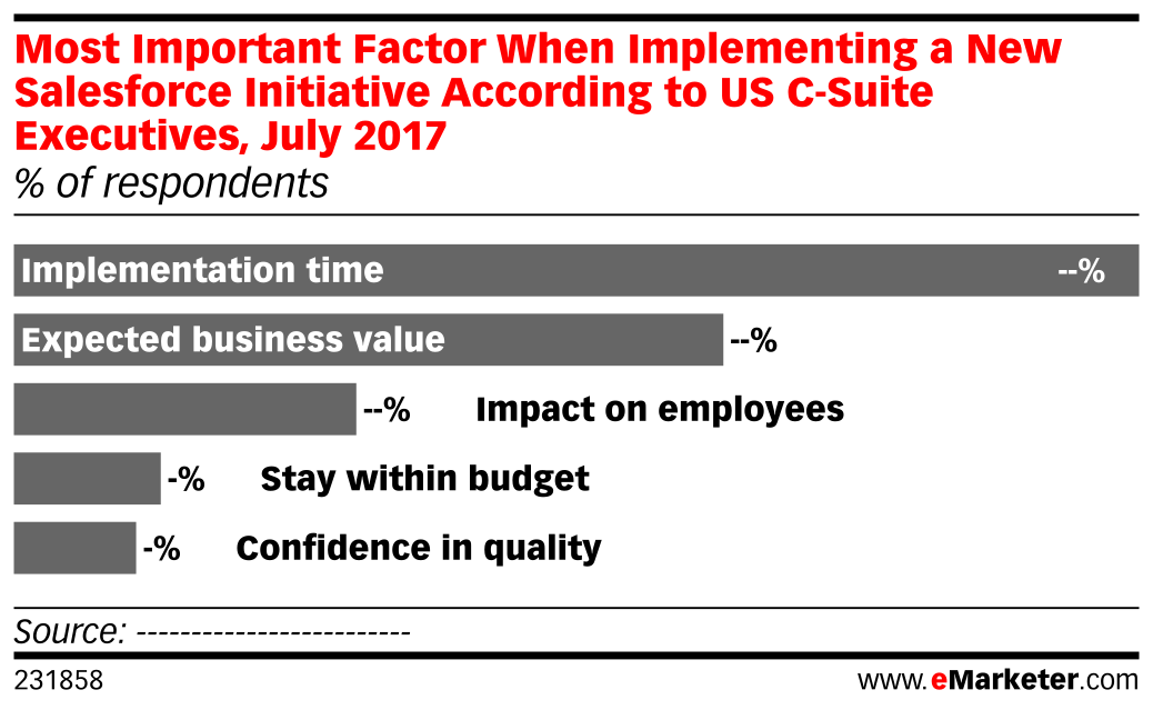 Most Important Factor When Implementing a New Salesforce Initiative According to US C-Suite Executives, July 2017 (% of respondents)