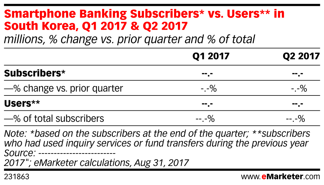 Smartphone Banking Subscribers* vs. Users** in South Korea, Q1 2017 & Q2 2017 (millions, % change vs. prior quarter and % of total)