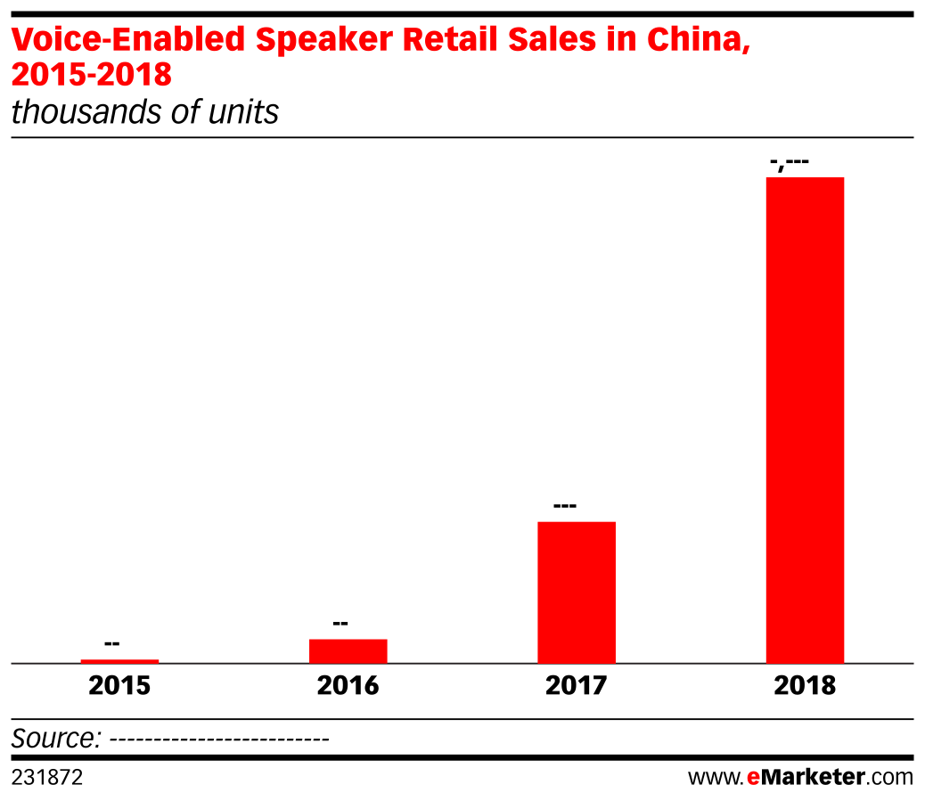Voice-Enabled Speaker Retail Sales in China, 2015-2018 (thousands of units)
