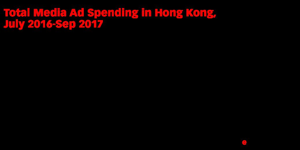 Total Media Ad Spending in Hong Kong, July 2016-Sep 2017 (billions of Hong Kong dollars and % change vs. same period of prior year)