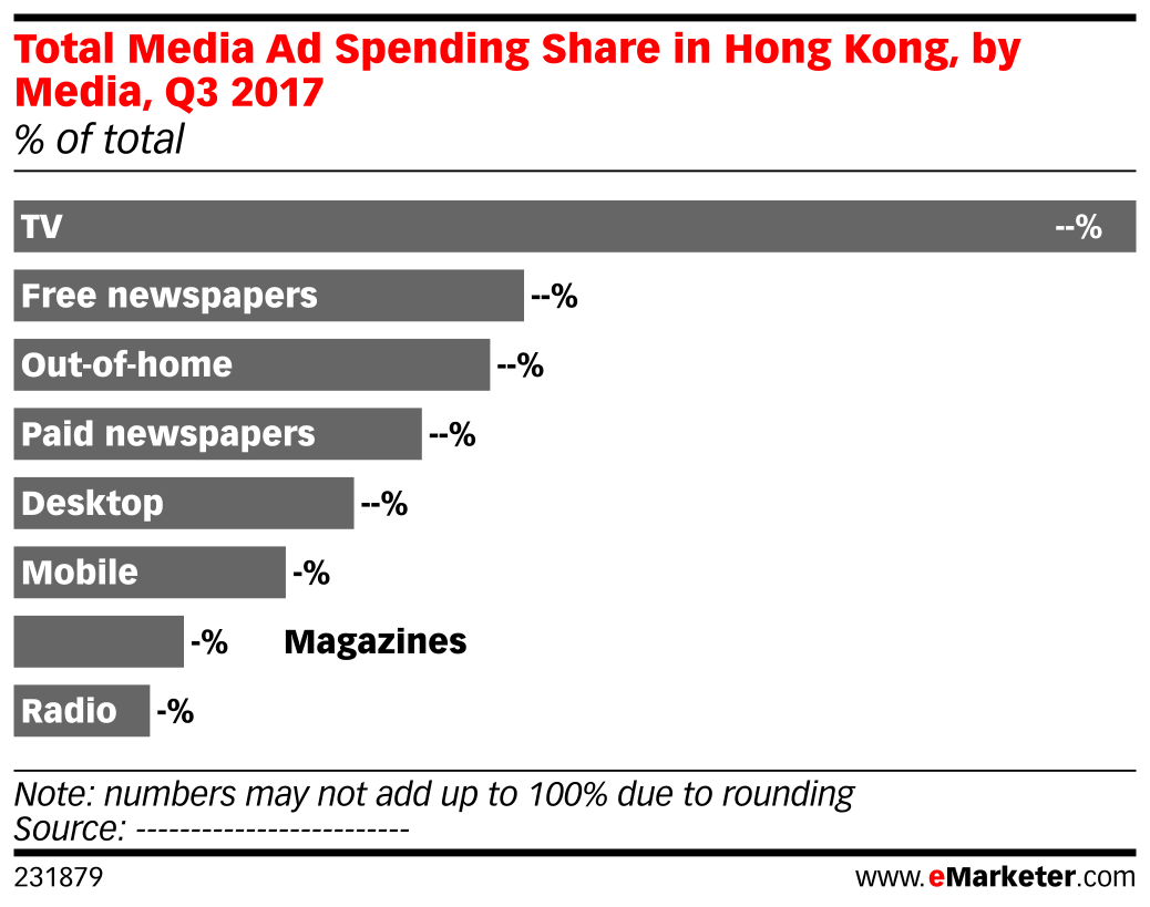 Total Media Ad Spending Share in Hong Kong, by Media, Q3 2017 (% of total)
