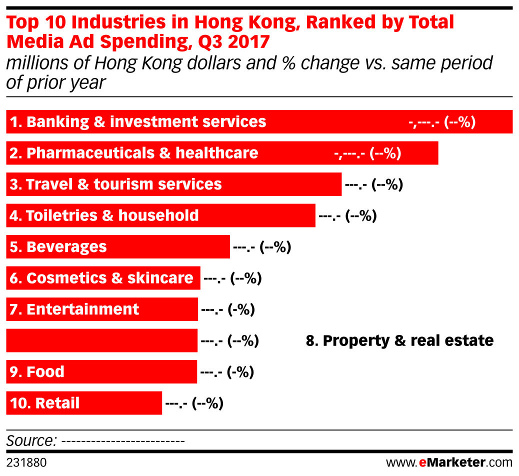 Top 10 Industries in Hong Kong, Ranked by Total Media Ad Spending, Q3 2017 (millions of Hong Kong dollars and % change vs. same period of prior year)