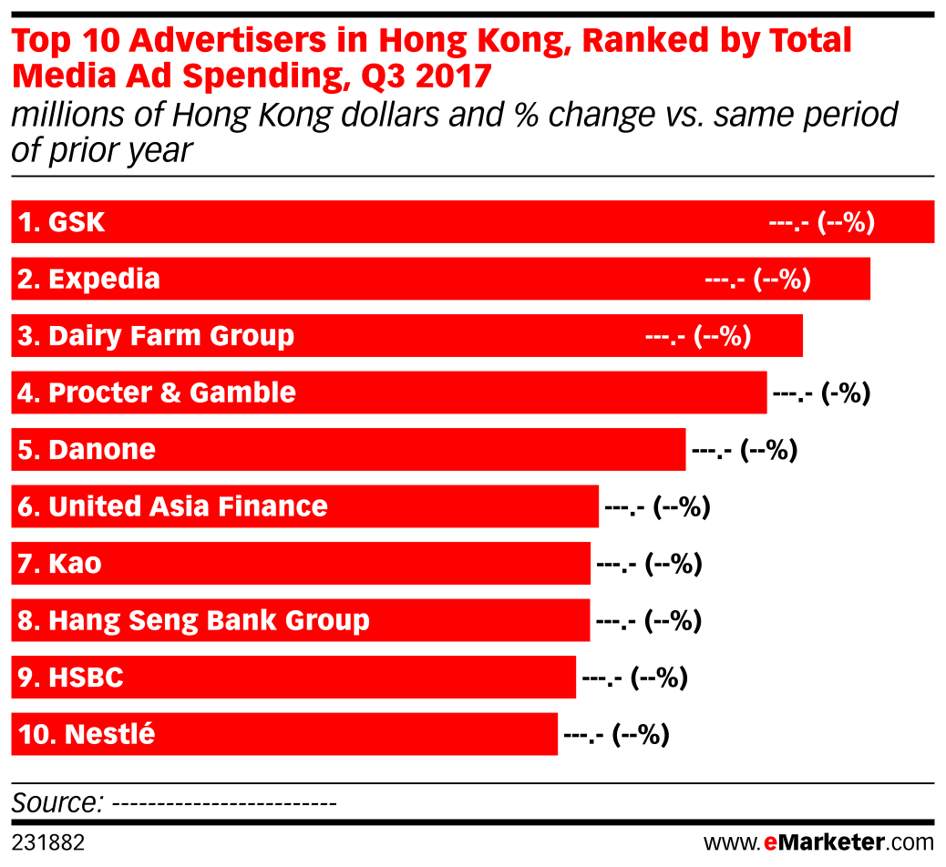 Top 10 Advertisers in Hong Kong, Ranked by Total Media Ad Spending, Q3 2017 (millions of Hong Kong dollars and % change vs. same period of prior year)