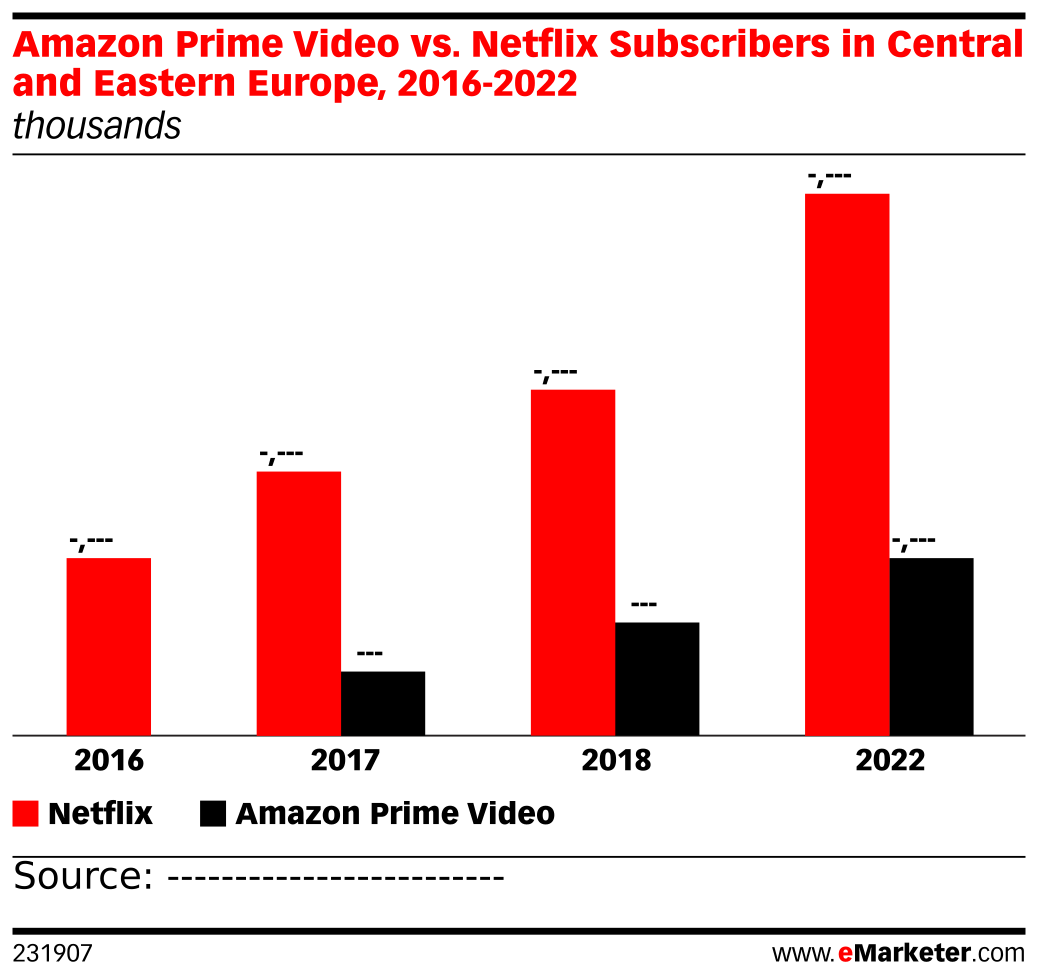 Amazon Prime Video vs. Netflix Subscribers in Central and Eastern Europe, 2016-2022 (thousands)