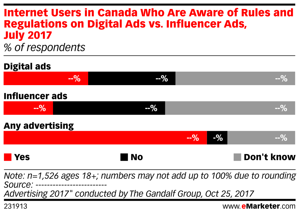 Internet Users in Canada Who Are Aware of Rules and Regulations on Digital Ads vs. Influencer Ads, July 2017 (% of respondents)