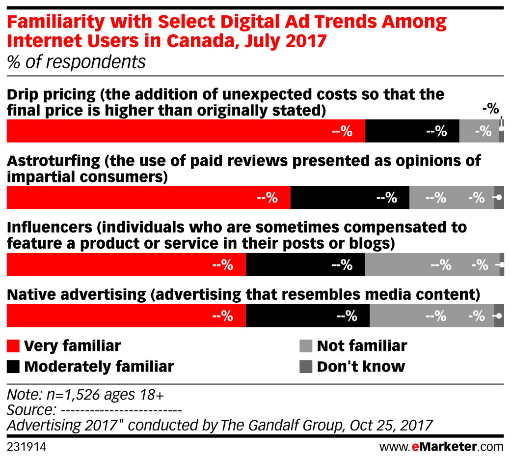 Familiarity with Select Digital Ad Trends Among Internet Users in Canada, July 2017 (% of respondents)
