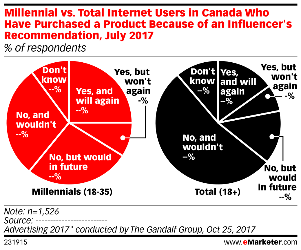 Millennial vs. Total Internet Users in Canada Who Have Purchased a Product Because of an Influencer's Recommendation, July 2017 (% of respondents)