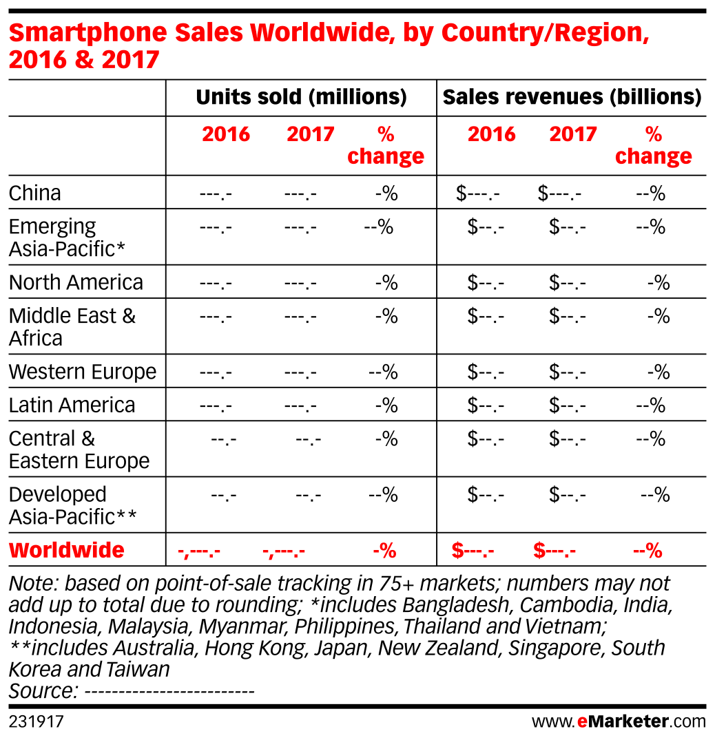 Smartphone Sales Worldwide, by Country/Region, 2016 & 2017