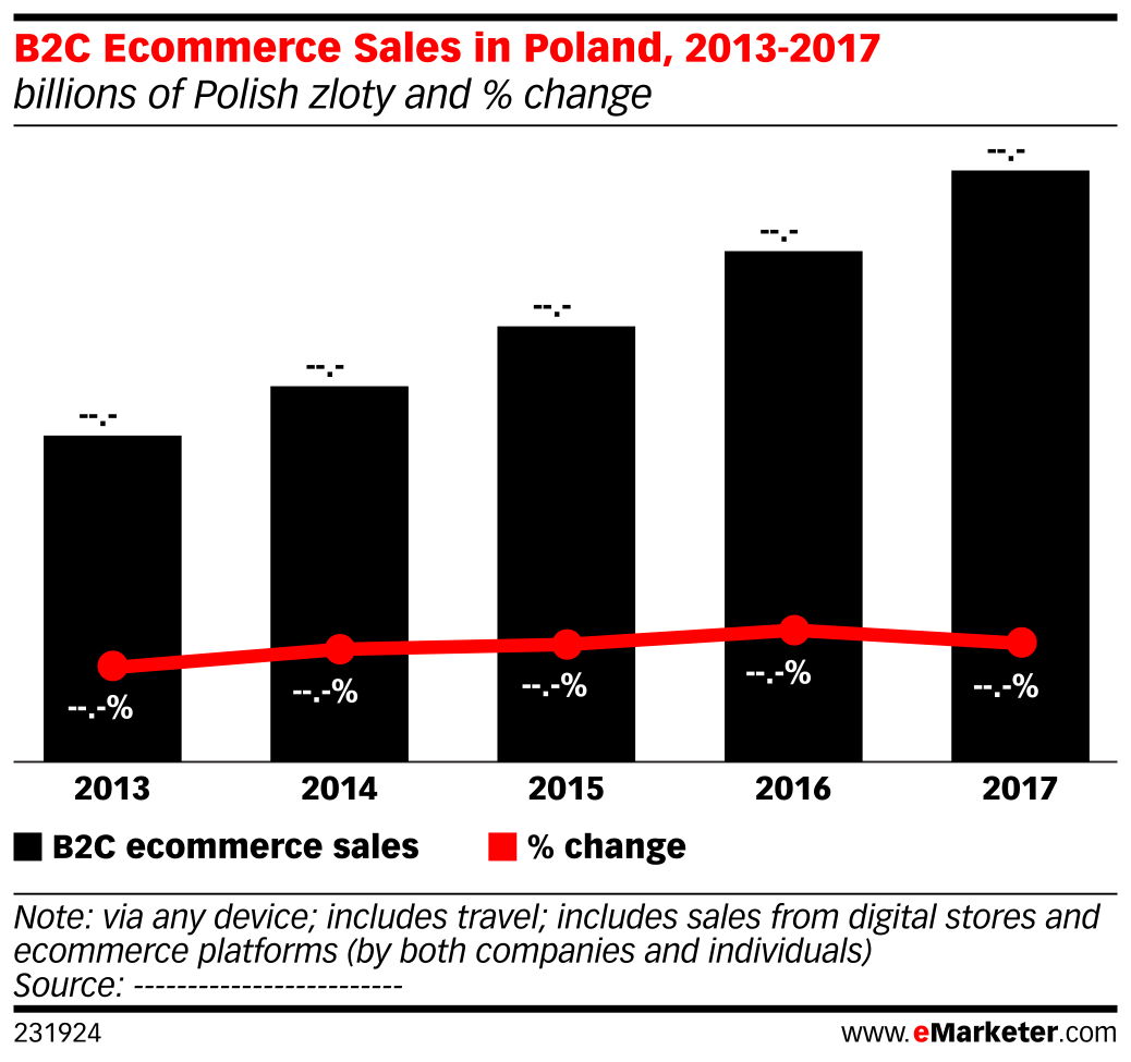 B2C Ecommerce Sales in Poland, 2013-2017 (billions of Polish zloty and % change)