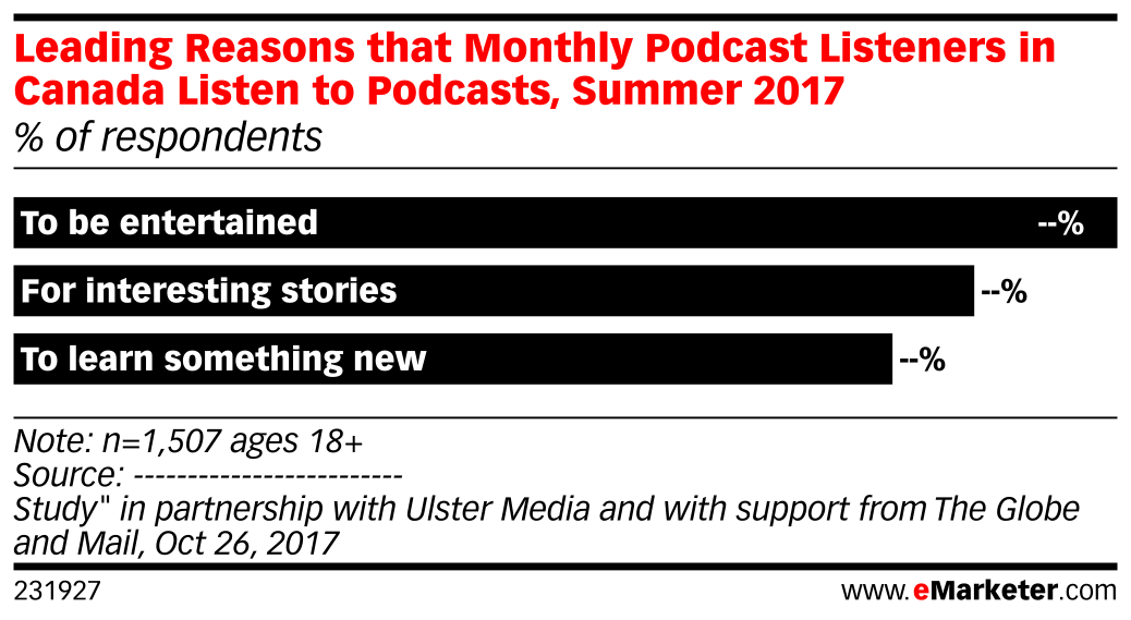 Leading Reasons that Monthly Podcast Listeners in Canada Listen to Podcasts, Summer 2017 (% of respondents)